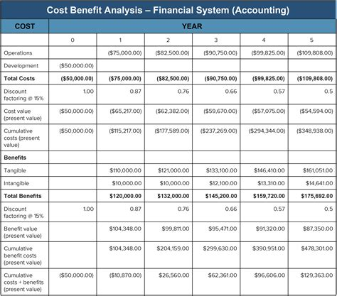 community benefit report template cost benefit analysis an expert guide smartsheet