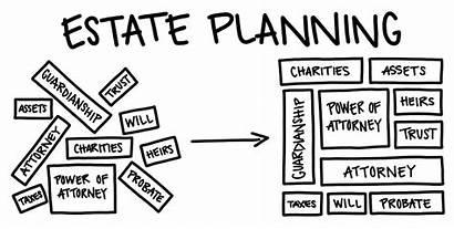 Estate Planning Plan Planners Financial