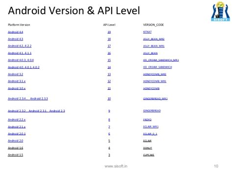 android api introduction to android architecture components