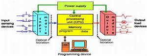 Basic Structure Of Plc