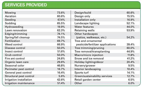 landscaping price landscaping services prices lawn mowing price guide edward tufte infographics google search 11