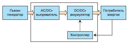 Пьезоэлектрический генератор постоянного тока . генератор постоянного тока . пьезоэлектрический генератор