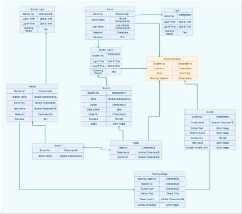 datenmodellierungswerkzeug schoene datenbankmodell
