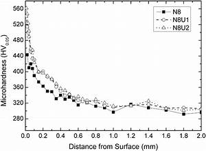 Hardness Profile Of N8 Specimens With Different Strike