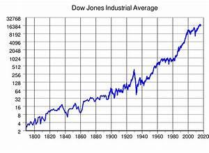 Dow Jones Industrial Average Wikipdia
