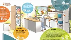 des gestes simples pour economiser lenergie a la maison With economie d energie maison