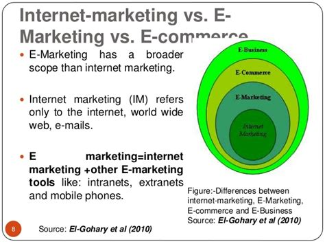 E Marketing Company e marketing global scenario
