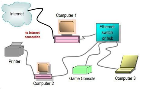 Gallery Home Network Diagrams