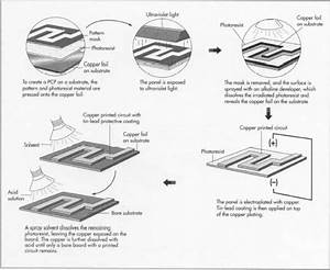 how printed circuit board is made material manufacture With integrated circuit manufacturing steps in sequence kids