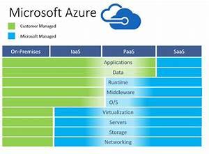 Microsoft Azure Survival Guide - Technet Articles