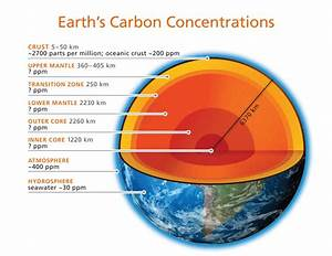 How Much And Where Is Earth U0026 39 S Carbon