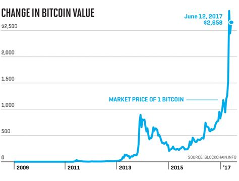 Bitcoin value history (comparison to us$) date usd : What is the future of money? | Hewison | 1