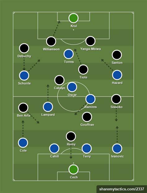 Newcastle United vs Chelsea – Preview