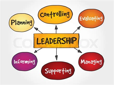 leadership mind map business management strategy concept
