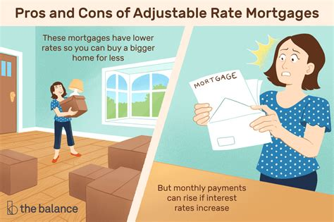 adjustable rate mortgage definition types pros cons