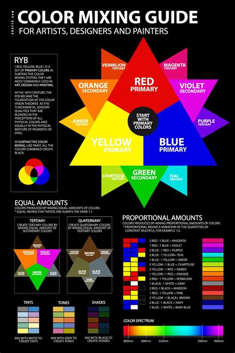 color mixing guide poster artclassroom color mixing