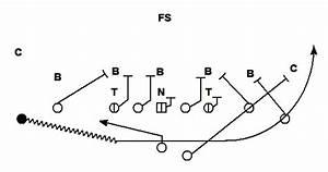 Kickoff Return Schemes Diagram