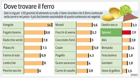 alimenti ricchi di calcio e ferro accoppiata vincente il ferro e la vitamina c i foods