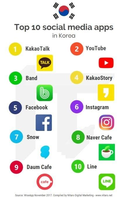 korian si e social what are the most popular social media in south