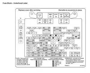 similiar fuse diagram for 2005 chevrolet 1500 keywords gmc fuse box diagrams gmc fuse box diagrams