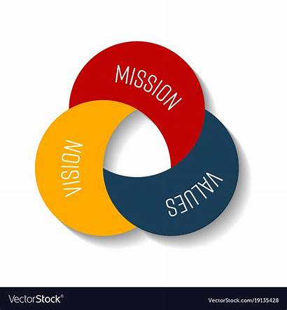 Vision Mission Values Vector Shape Moon Three