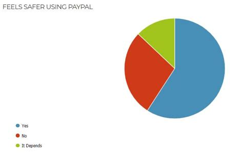 Maybe you would like to learn more about one of these? Do People Prefer Paypal over Paying Directly by Credit Card?