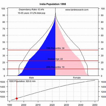 India Population Demographic Graph Dividend Demography Indian