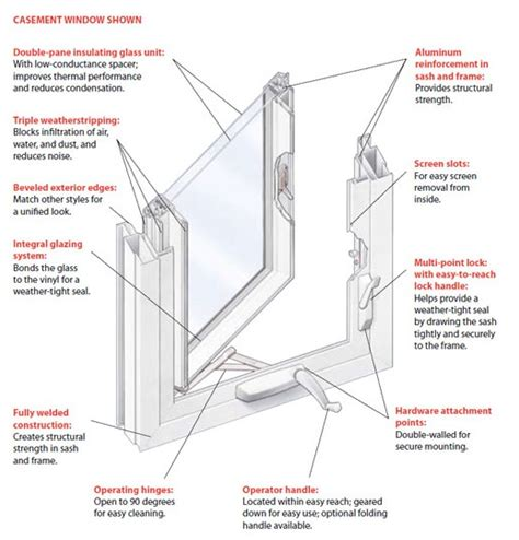 types windows mechanical differences window types