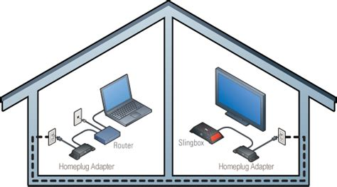 slingbox com when your slingbox and your router are in