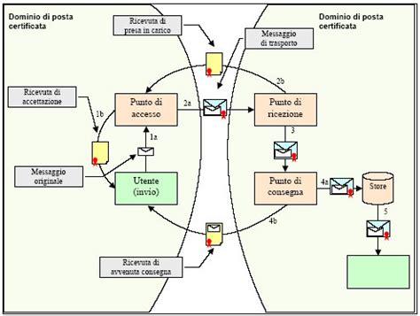 Pec Presidenza Consiglio Dei Ministri by Pec Posta Elettronica Certificata