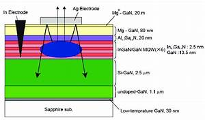 Schematic Drawing Of Blue Ingan  Gan Led Structures