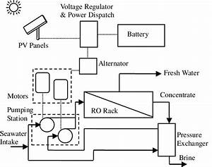 Schematic Diagram Of Photovoltaic