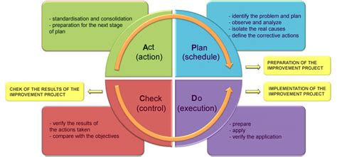 the pdca method or deming wheel for your improvement work life management