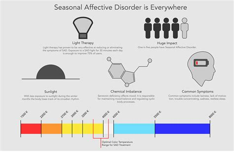 light therapy for seasonal affective disorder a review of efficacy seasonal affective disorder sad treatment l on risd