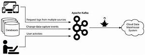 From Kafka To Bigquery  A Guide For Streaming Billions Of