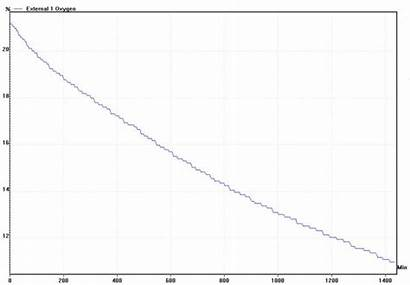 Graph Iron Rusting Experiment Oxygen Results Repeated