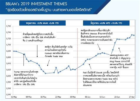 กองทุนรวมหุ้นไทยที่ไม่มีนโยบายจ่ายปันผลของกองทุนบัวหลวง ...