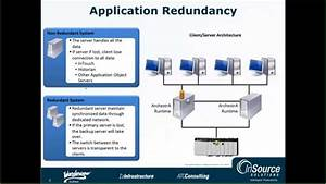 Wonderware Application Server Redundancy Concepts