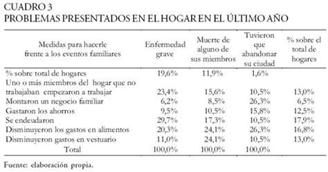 estudio de la pobreza urbana en cinco comunidades de la ciudad de cali