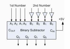 Binary adder and subtractor for Can be achieved by inverting each b input bit to the binary subtractor