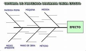 Herramientas Basicas Para El Control Estadistico De Procesos  Diagrama Causa Efecto