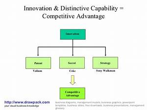 Innovation  U0026 Distinctive Capability Diagram