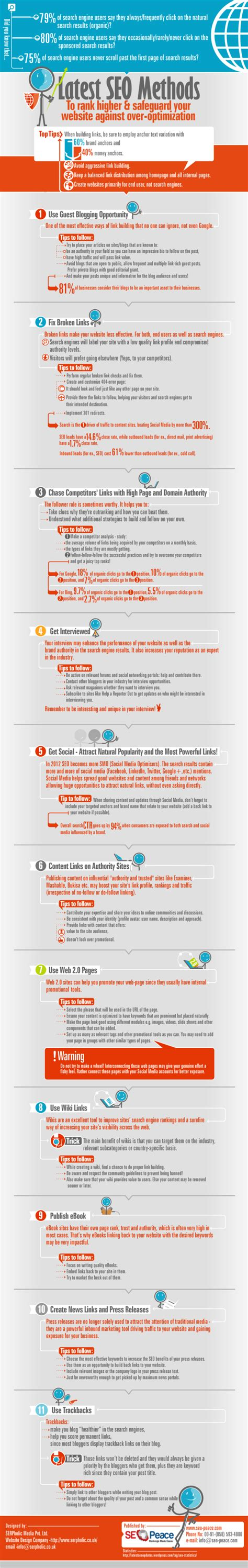 Infographic Current Thinking Seo Methods