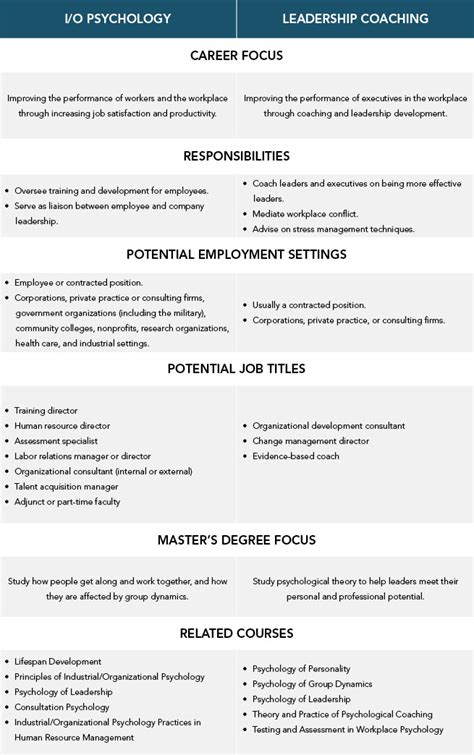 difference  io psychology  leadership