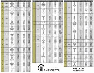 Pipe Chart Super Duplex Pipe Fittings 6 Moly Pipe Fittings