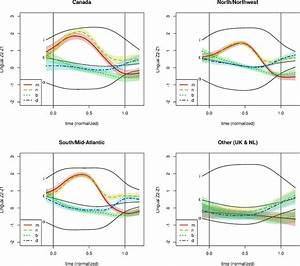 Color Online  Comparisons Of Lingual Z2 Ae