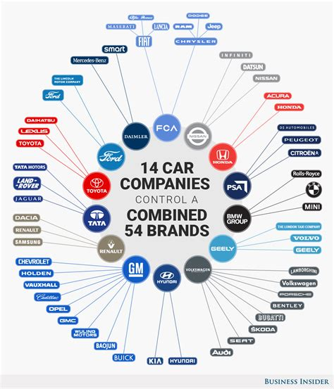 These 14 Companies Control The Entire Auto