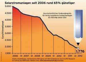 Solaranlage Einfamilienhaus Kosten : alles zu anfallenden solaranlage kosten ~ Lizthompson.info Haus und Dekorationen