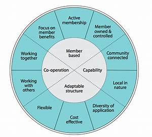A New Manual Explains How To Create And Operate A Co