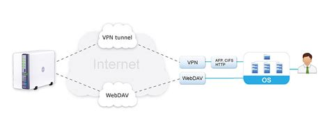 remote access webdav or vpn synology the official